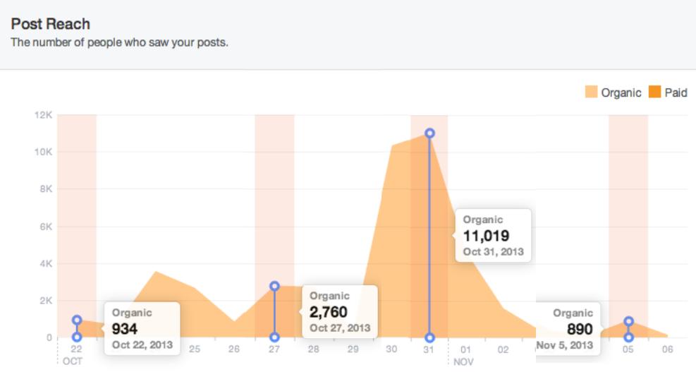 Hvor mange har postene på Facebook nådd ut til? Vi har økt fra 888 likes ved oppstarten, til 1046 i dag. Antall likes har ikke vært noe mål i seg selv - mens høy rekkevidde har vært et mål. Her ser du hvor mange vi nådde ut til under og etter konferansen. Toppen på 11.019 mennesker, er bildealbumene.