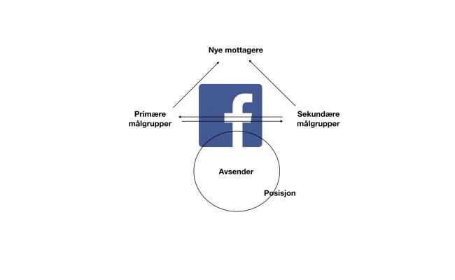 Dette er Listhaug sine Facebook-triks